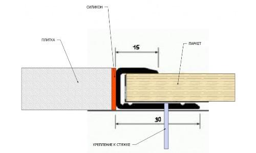 Стык между паркетом и плиткой