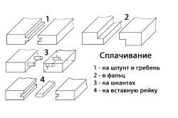 Способы шиповых соединений деревянных деталей