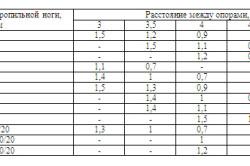 Таблица расстояний стропил