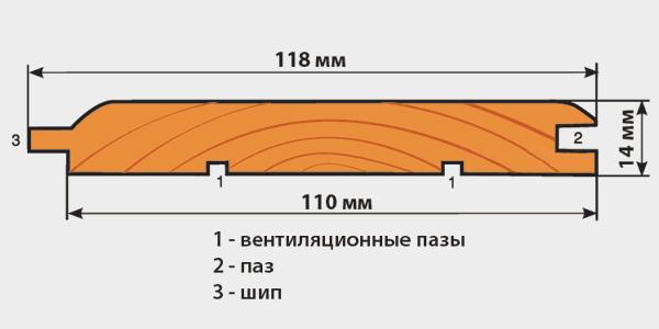 Схема устройства вагонки