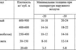 Таблица характеристик материалов для утепления стен
