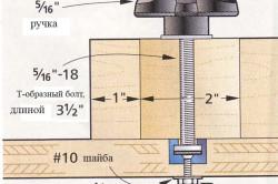 Схема зажима рамы верстака