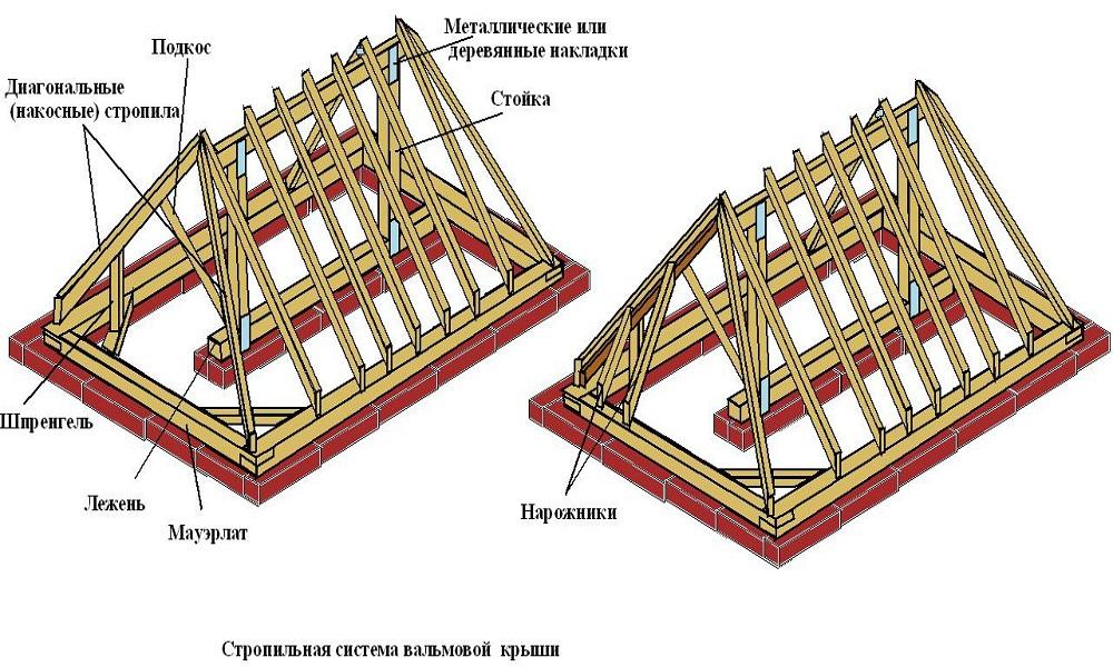 Базовые элементы стропильной системы вальмовой крыши