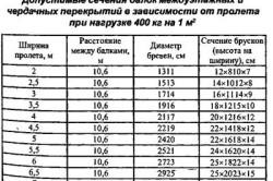 Допустимые сечения балок междуэтажных и чердачных перекрытий в зависимости от пролета при нагрузке 400 кг на 1 м2