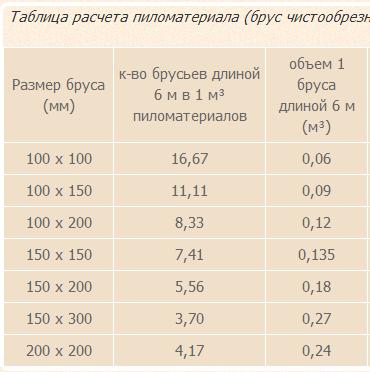 Программа для рассчета кубатуры круглого леса по нормативам гост