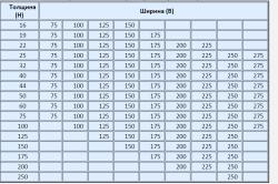 Таблица размеров пиломатериалов