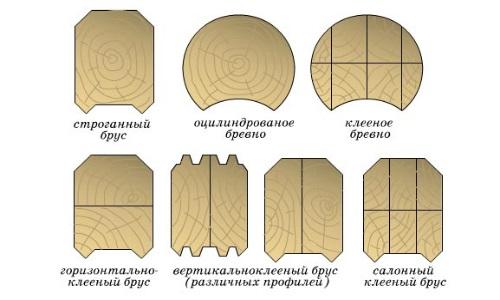 Виды оцилиндрованного бревна