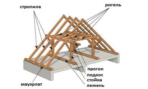 Строение двускатной крыши дома