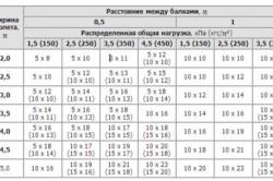 Таблица минимально допустимого расстояния между балками