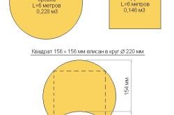 Виды пиломатериала и их объем