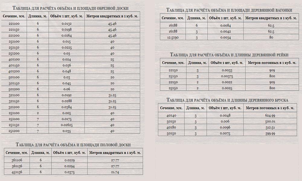 Таблицы для расчета объемов и площадей различных видов досок