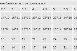 Вспомогательная таблица для расчета количества балок