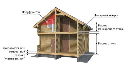 Параметры для строительства дома из бруса