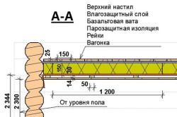 Схема обшивки потолка парилки
