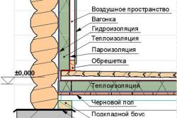 Схема обшивки стен и пола парилки