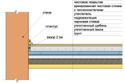 Схема устройства опорных столбиков под лаги деревянных полов