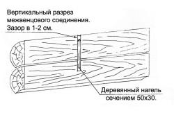 Схема вертикального разреза межвенцового соединения