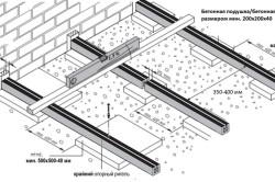 Схема укладки опорных лаг на бетонное основание