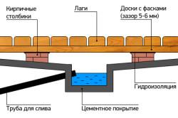 Схема устройства пола и слива в бане