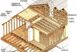 каркас дома своими руками и бруса с верандой крышей как