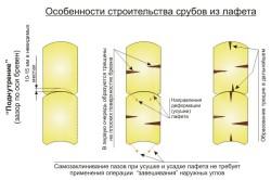 Схема сборки сруба из лафета