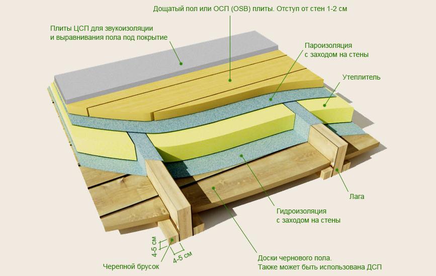 Схема деревянного пола по лагам