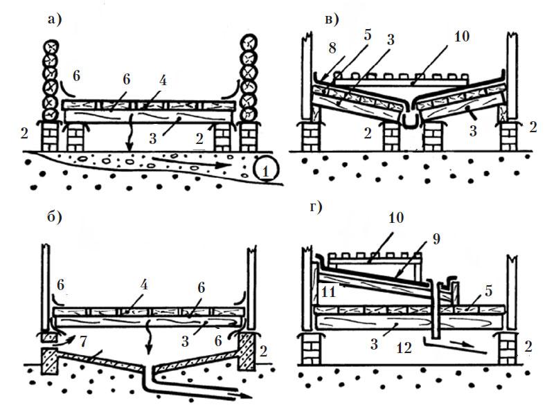 Пароизоляция и гидроизоляция для чердака