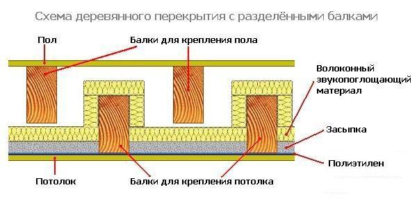 Кровли мастикой рубероидной ремонт холодной